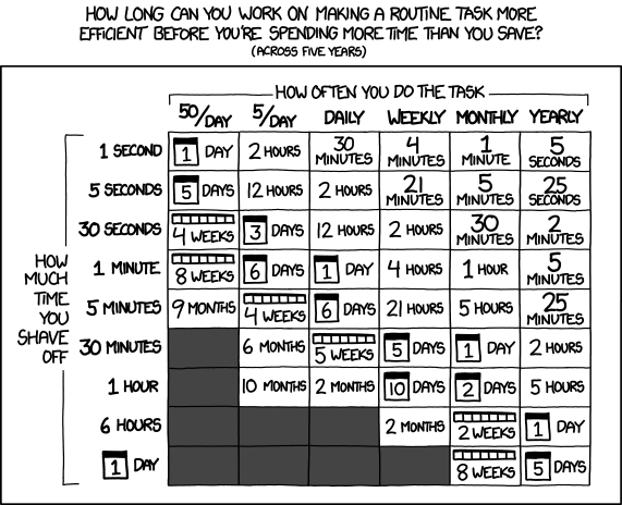 XKCD_Is_It_Worth_The_Time