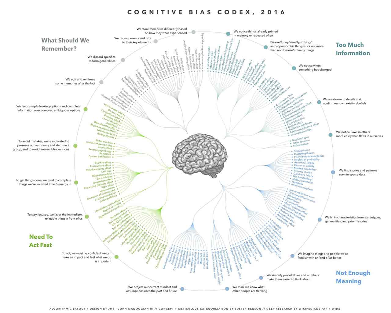 cognitive biases codex